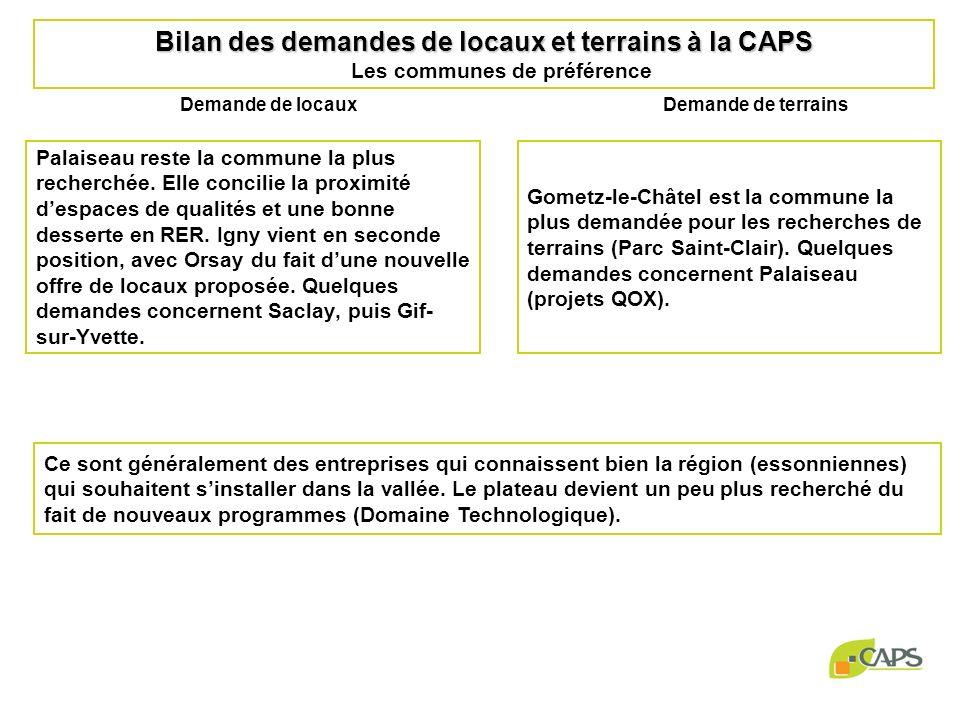 Bilan des implantations 2007 Au 1 er décembre 2007, 8 nouvelles entreprises ont été installées sur la CAPS par le biais de la bourse des locaux du service: - 1 sur lespace technologique de Saint Aubin, - 2 ont été orientées sur les pépinières, - 2 sur le site de Cityparc, - 2 sur le site de Orsay Parc.
