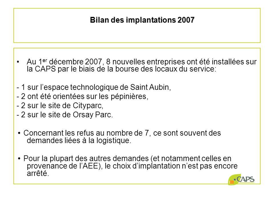Bilan des implantations 2007 Au 1 er décembre 2007, 8 nouvelles entreprises ont été installées sur la CAPS par le biais de la bourse des locaux du ser