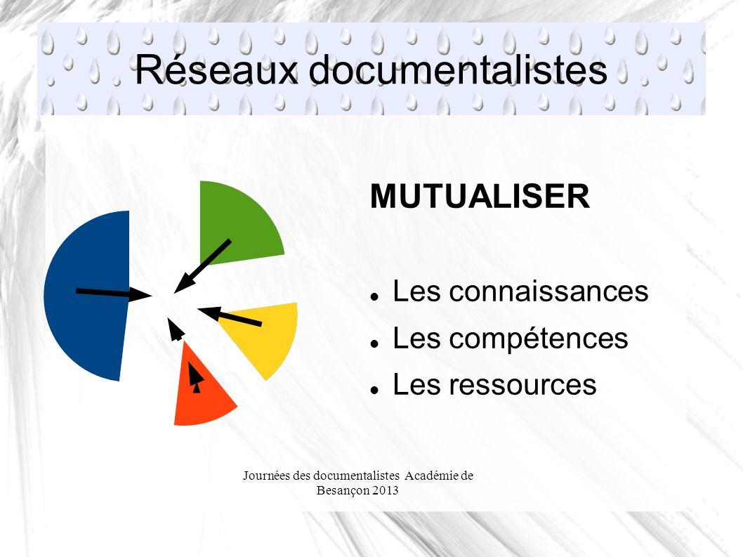 Journées des documentalistes Académie de Besançon 2013 Réseaux documentalistes MUTUALISER Les connaissances Les compétences Les ressources