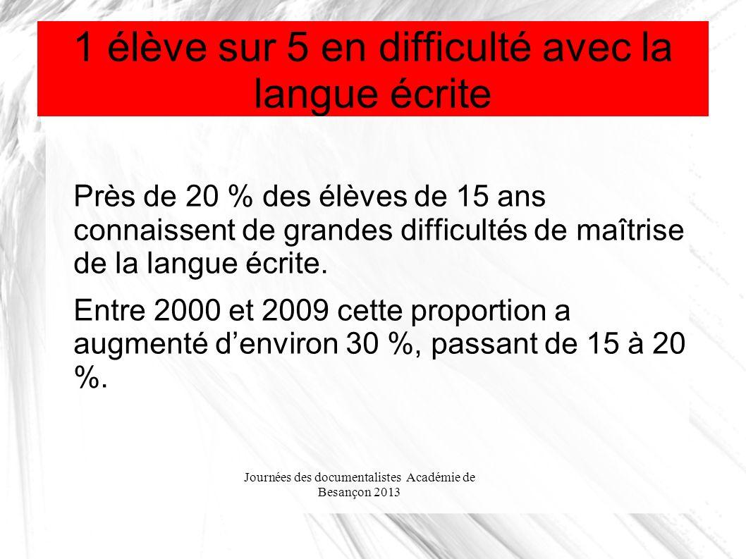 Journées des documentalistes Académie de Besançon 2013 1 élève sur 5 en difficulté avec la langue écrite Près de 20 % des élèves de 15 ans connaissent de grandes difficultés de maîtrise de la langue écrite.