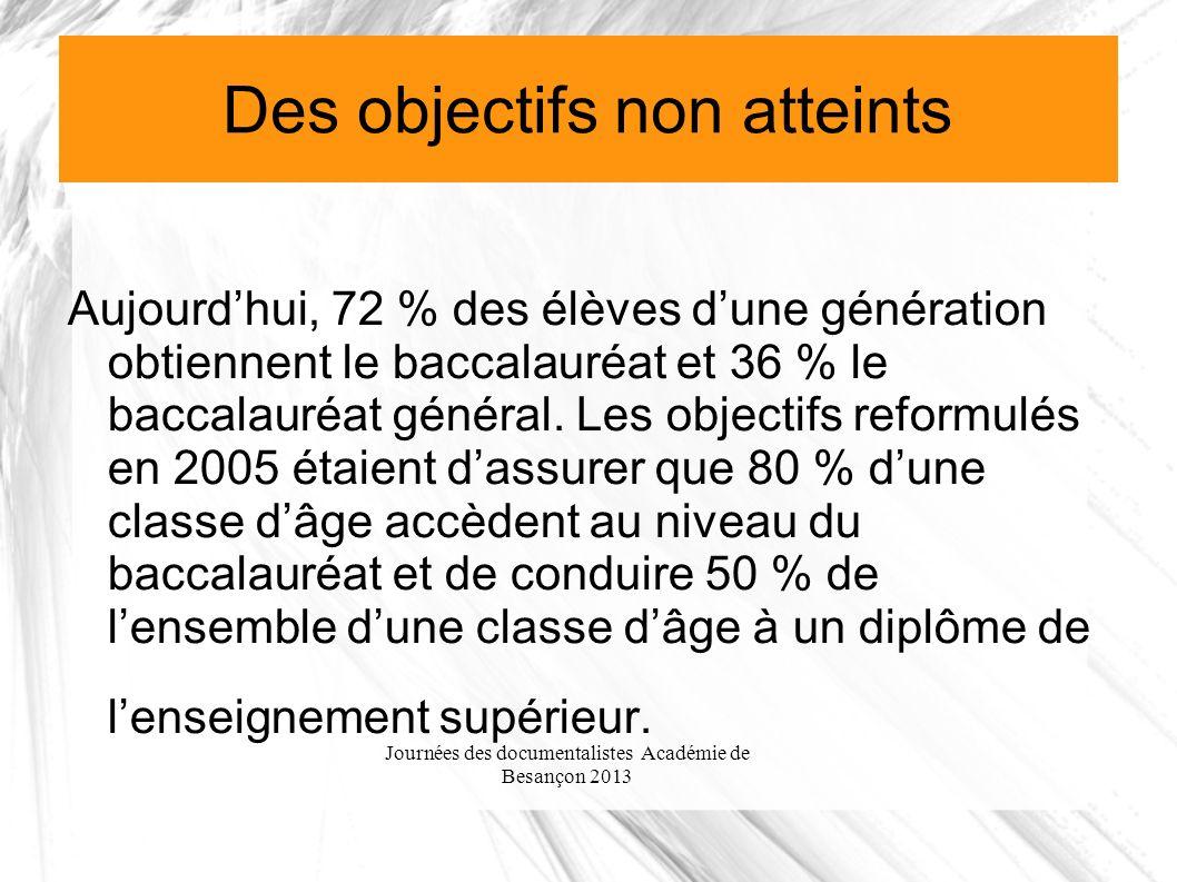 Journées des documentalistes Académie de Besançon 2013 Des objectifs non atteints Aujourdhui, 72 % des élèves dune génération obtiennent le baccalauréat et 36 % le baccalauréat général.