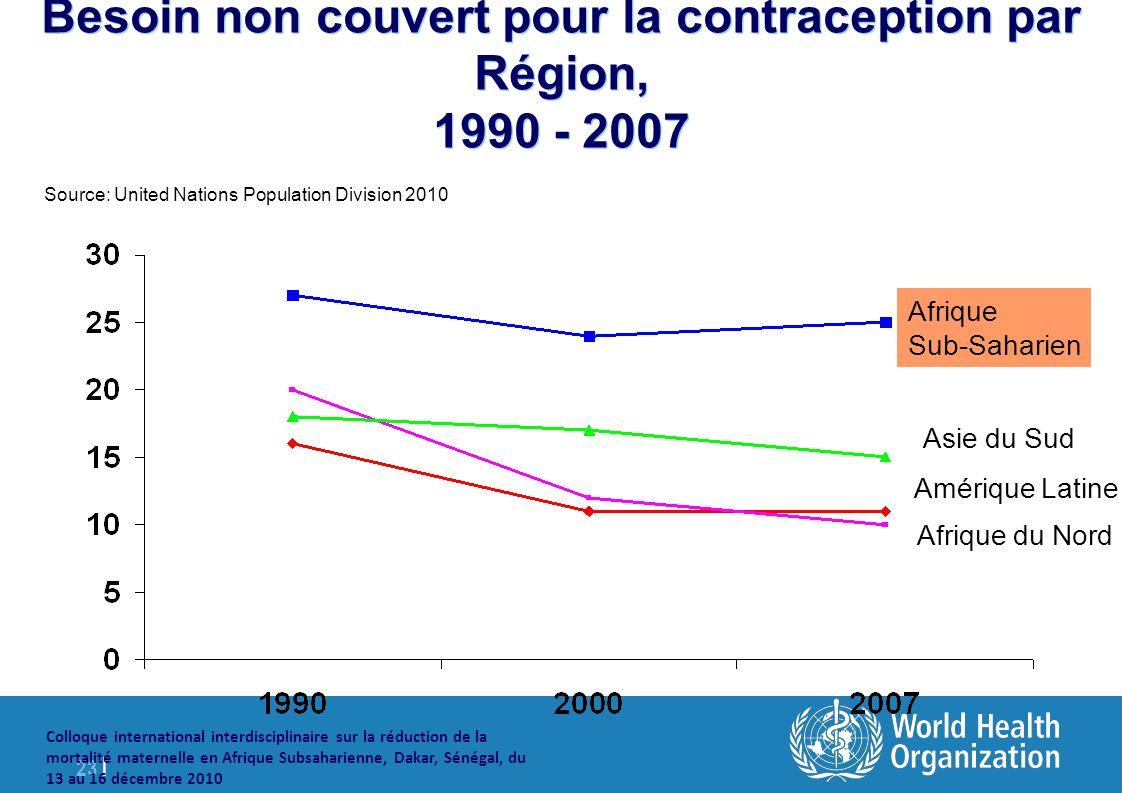 23 | Colloque international interdisciplinaire sur la réduction de la mortalité maternelle en Afrique Subsaharienne, Dakar, Sénégal, du 13 au 16 décembre 2010 Besoin non couvert pour la contraception par Région, 1990 - 2007 Asie du Sud Amérique Latine Afrique du Nord Afrique Sub-Saharien Source: United Nations Population Division 2010