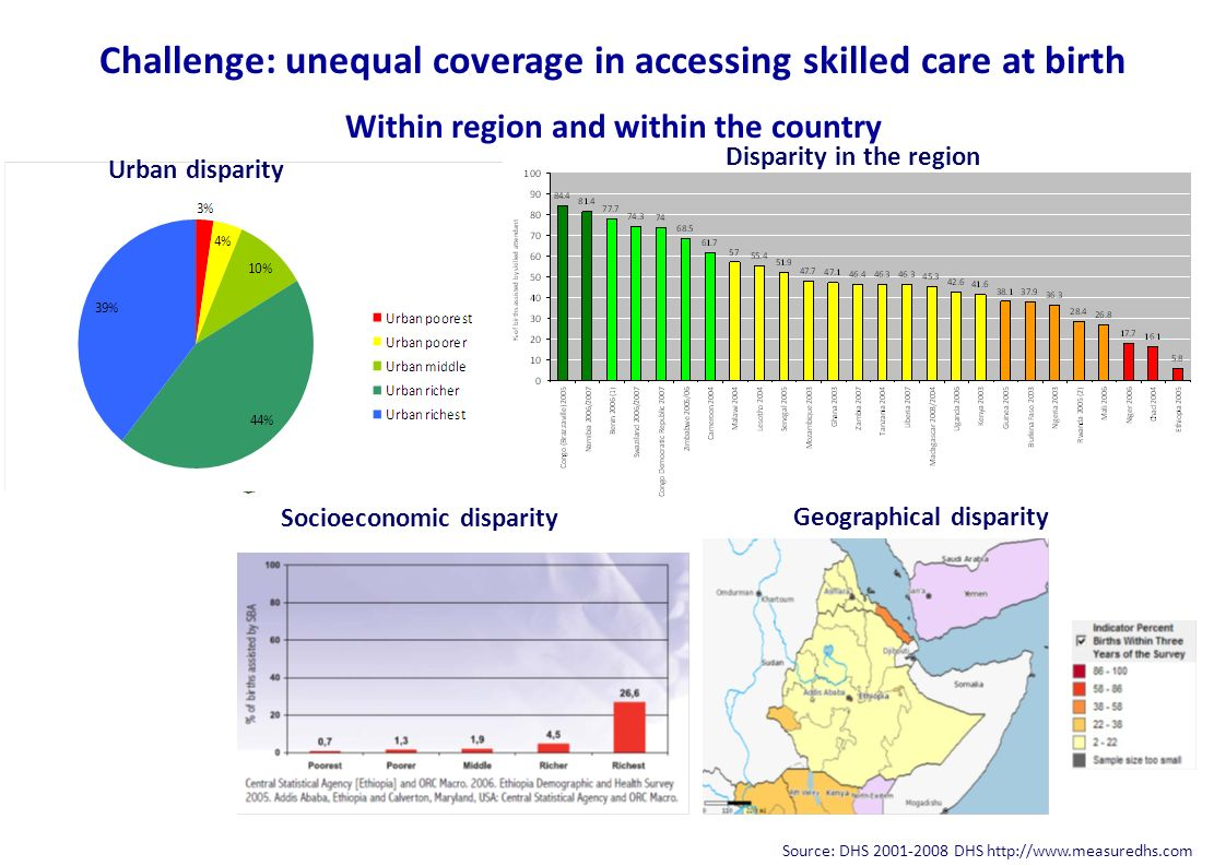 Challenge: unequal coverage in accessing skilled care at birth Within region and within the country Source: DHS 2001-2008 DHS http://www.measuredhs.co