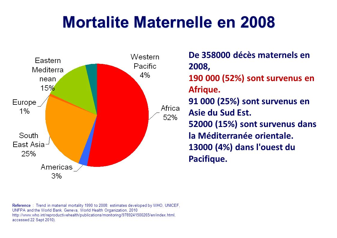 Mortalite Maternelle en 2008 De 358000 décès maternels en 2008, 190 000 (52%) sont survenus en Afrique.