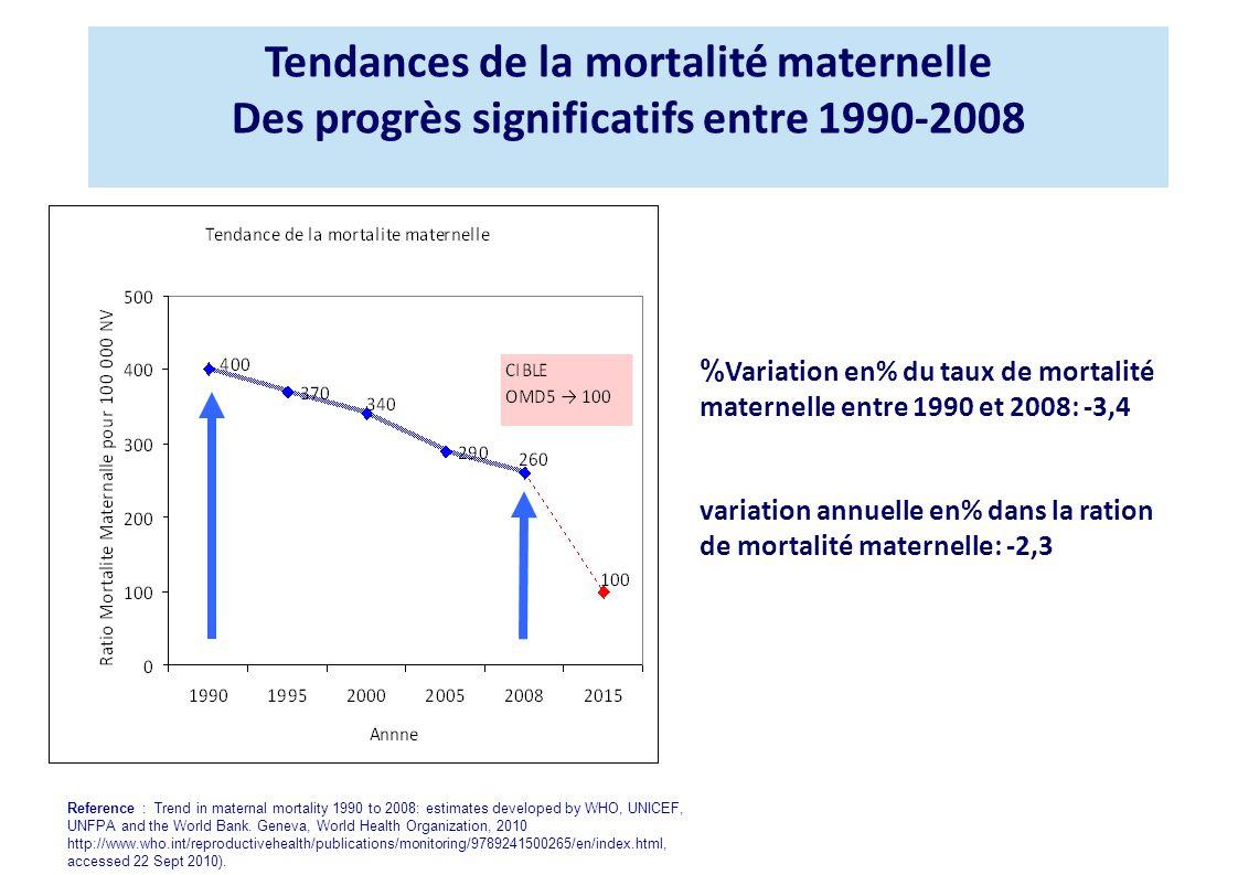 Tendances de la mortalité maternelle Des progrès significatifs entre 1990-2008 % Variation en% du taux de mortalité maternelle entre 1990 et 2008: -3,4 variation annuelle en% dans la ration de mortalité maternelle: -2,3 Reference : Trend in maternal mortality 1990 to 2008: estimates developed by WHO, UNICEF, UNFPA and the World Bank.