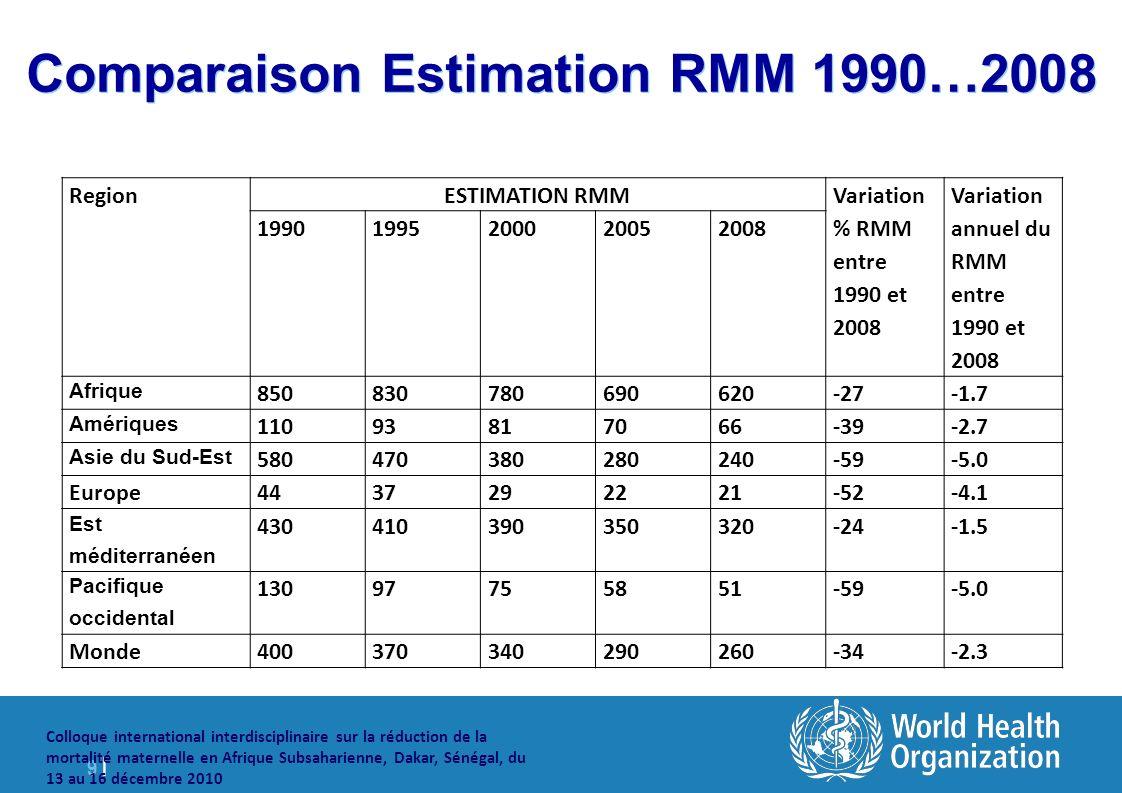 9 |9 | Colloque international interdisciplinaire sur la réduction de la mortalité maternelle en Afrique Subsaharienne, Dakar, Sénégal, du 13 au 16 décembre 2010 Comparaison Estimation RMM 1990…2008 RegionESTIMATION RMM Variation % RMM entre 1990 et 2008 Variation annuel du RMM entre 1990 et 2008 19901995200020052008 Afrique 850830780690620-27-1.7 Amériques 11093817066-39-2.7 Asie du Sud-Est 580470380280240-59-5.0 Europe4437292221-52-4.1 Est méditerranéen 430410390350320-24-1.5 Pacifique occidental 13097755851-59-5.0 Monde400370340290260-34-2.3