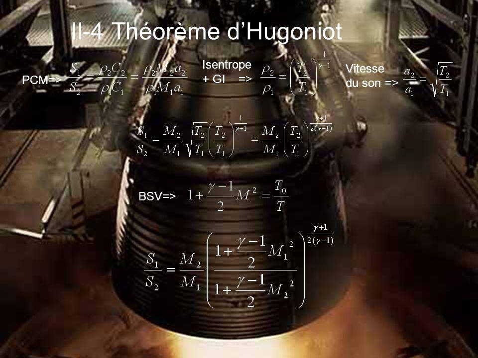 II-4 Théorème d Hugoniot PCM=> Isentrope + GI => Vitesse du son => BSV=>