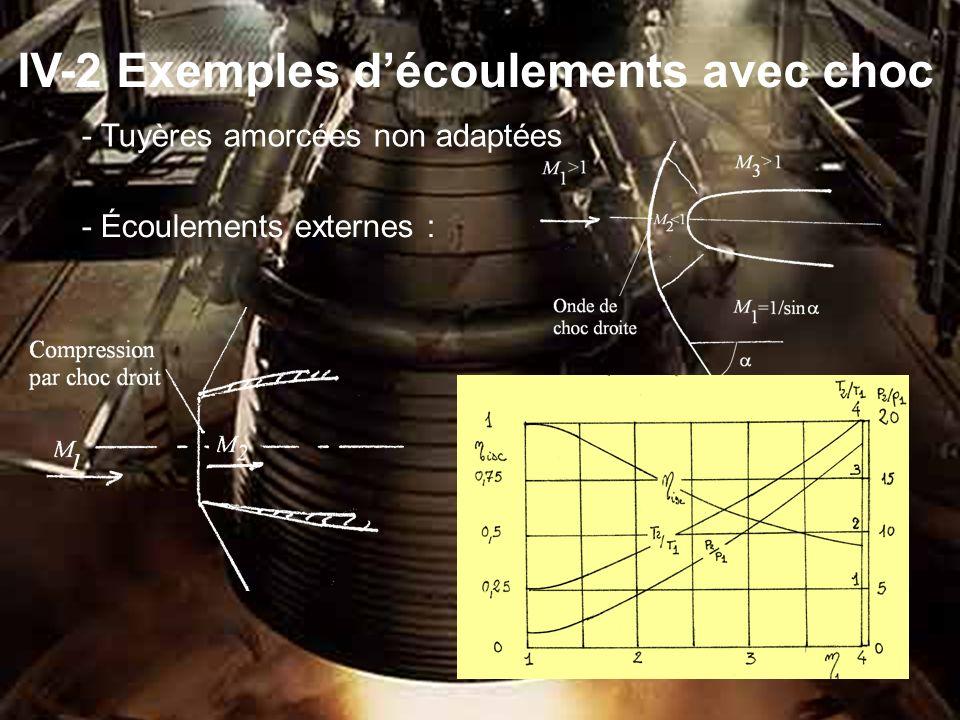 IV-2 Exemples d écoulements avec choc - Tuyères amorcées non adaptées - Écoulements externes :