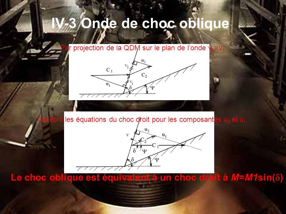 IV-3 Onde de choc oblique On écrit les équations du choc droit pour les composantes u 2 et u 1.