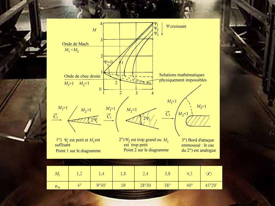 M1M1 1,21,41,82,43,84,5 m 4° 9°30 19 28°3 0 38°40° 45°2 0 M1M1 1,21,41,82,43,84,5 m 4°9°301928°3038°40°45°20