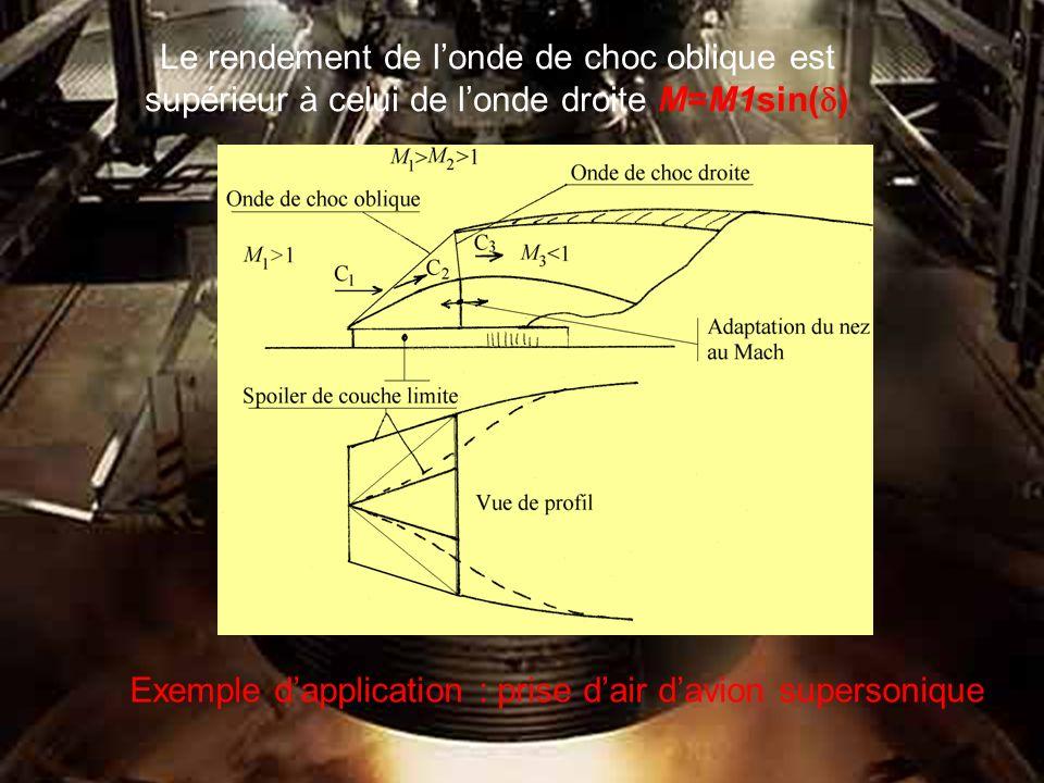 Le rendement de londe de choc oblique est supérieur à celui de londe droite M=M1sin( ) Exemple d application : prise d air d avion supersonique