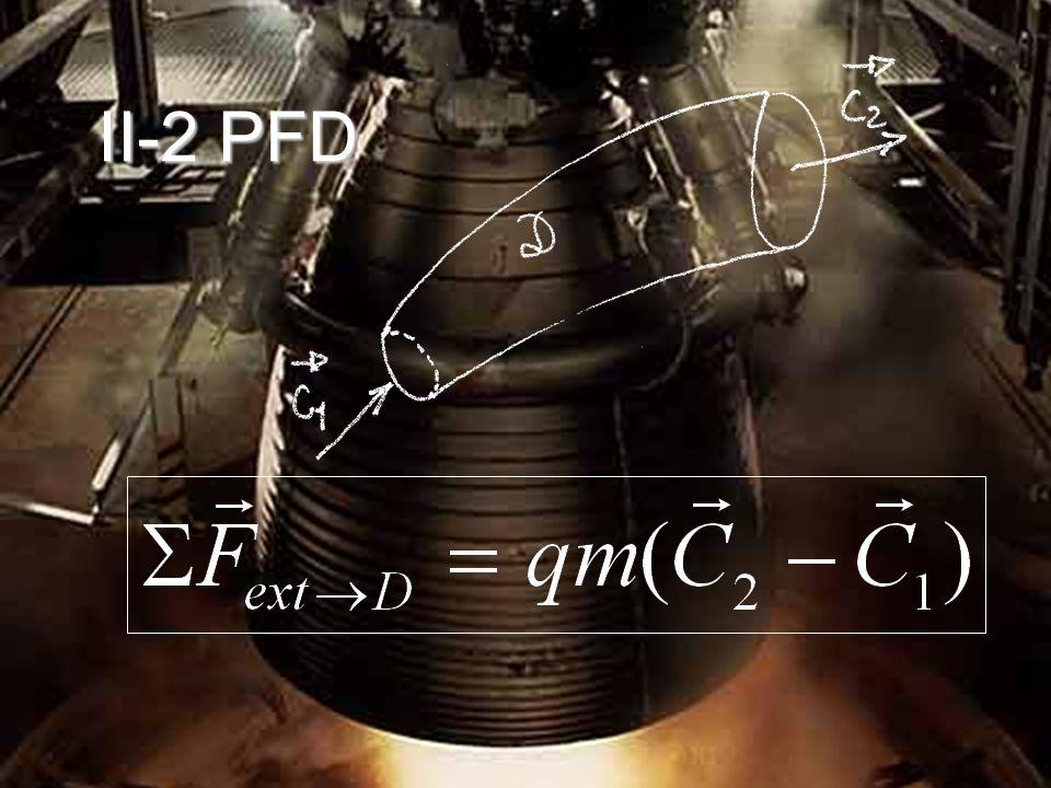 M 2 =1=> - Régime subsonique : « normal » - Régime supersonique : inversion - Passage subsonique supersonique: Tuyère convergente divergente Au « col » M=1 (cond.