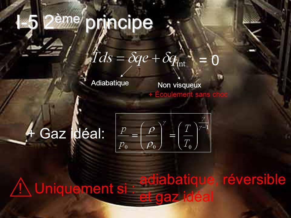 Et les autres équations donnant les conditions après le choc (2) en fonction des conditions avant le choc (1): L écoulement après un choc droit est toujours subsonique M 2 <1