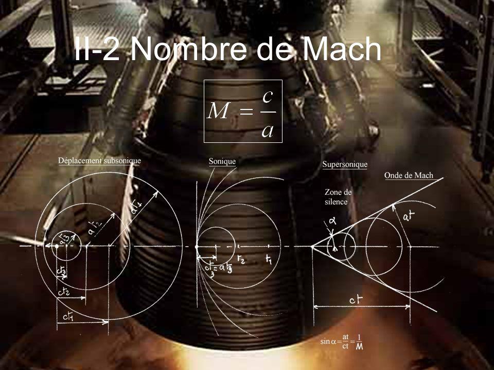 II-2 Nombre de Mach