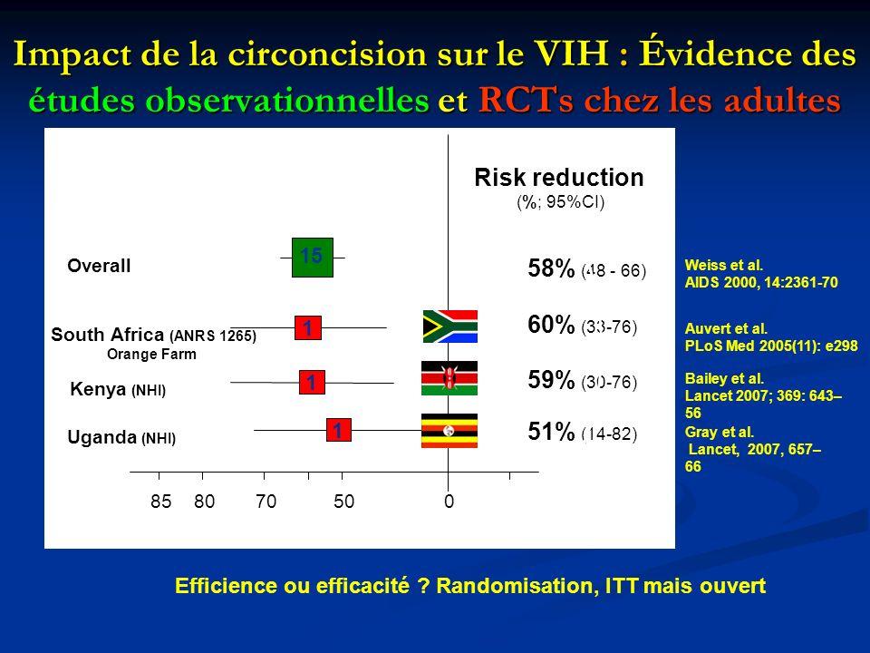 Impact de la circoncision sur le VIH : Évidence des études observationnelles et RCTs chez les adultes 85 80 70 60 50 0 Risk reduction (%; 95%CI) Kenya (NHI) 59% (30-76) 1 Bailey et al.