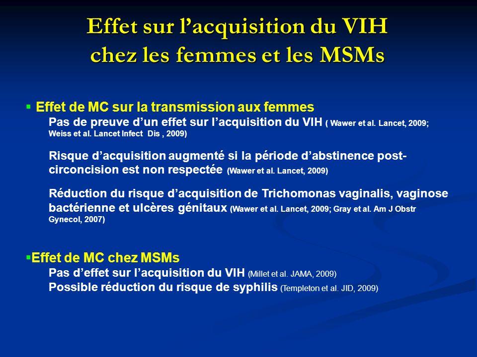 Effet sur lacquisition du VIH chez les femmes et les MSMs Effet de MC sur la transmission aux femmes Pas de preuve dun effet sur lacquisition du VIH ( Wawer et al.