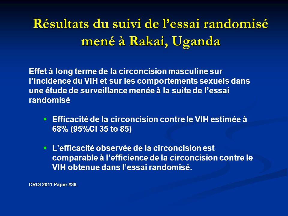 Résultats du suivi de lessai randomisé mené à Rakai, Uganda Effet à long terme de la circoncision masculine sur lincidence du VIH et sur les comportements sexuels dans une étude de surveillance menée à la suite de lessai randomisé Efficacité de la circoncision contre le VIH estimée à 68% (95%CI 35 to 85) Lefficacité observée de la circoncision est comparable à lefficience de la circoncision contre le VIH obtenue dans lessai randomisé.