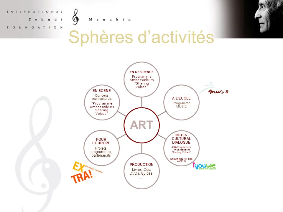 ART EN RESIDENCE Programme Ambassadeurs Sharing Voices A LECOLE Programme MUS-E INTER- CULTURAL DIALOGUE ACE/ Programme Ambassadeurs Sharing Voices Iyouwe SHARE THE WORLD PRODUCTION Livres, Cds, DVDs, Guides, … POUR LEUROPE Projets, programmes, partenariats EN SCENE Concerts multiculturels Programme Ambassadeurs Sharing Voices Sphères dactivités