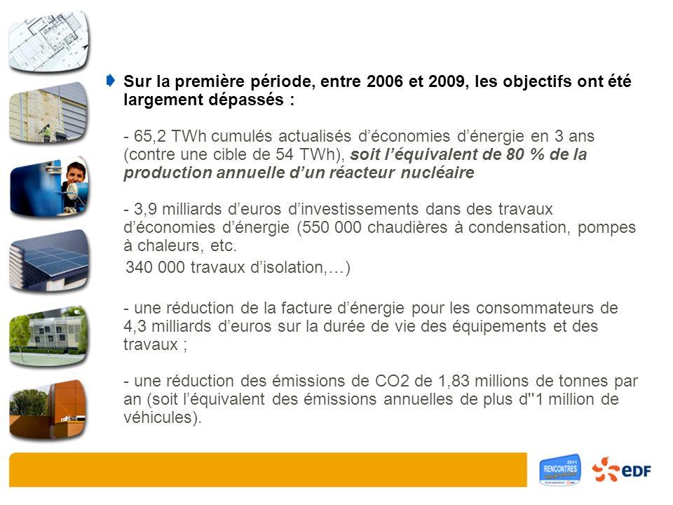 Sur la première période, entre 2006 et 2009, les objectifs ont été largement dépassés : - 65,2 TWh cumulés actualisés déconomies dénergie en 3 ans (contre une cible de 54 TWh), soit léquivalent de 80 % de la production annuelle dun réacteur nucléaire - 3,9 milliards deuros dinvestissements dans des travaux déconomies dénergie (550 000 chaudières à condensation, pompes à chaleurs, etc.