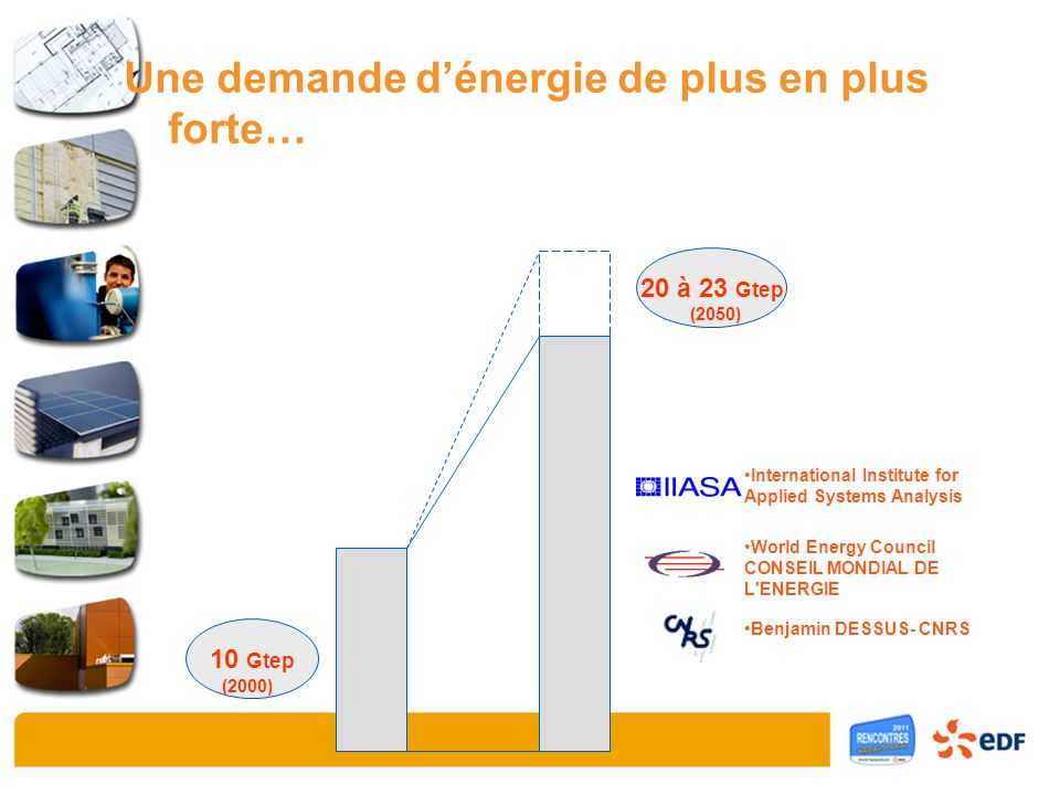 Une demande dénergie de plus en plus forte… ENR Charbon Pétrole Gaz Nuc 10 Gtep 20 à 23 Gtep (2000) (2050) International Institute for Applied Systems Analysis World Energy Council CONSEIL MONDIAL DE L ENERGIE Benjamin DESSUS- CNRS