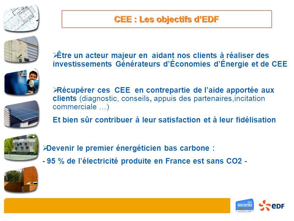 CEE : Les objectifs dEDF Être un acteur majeur en aidant nos clients à réaliser des investissements Générateurs dÉconomies dÉnergie et de CEE Récupérer ces CEE en contrepartie de laide apportée aux clients (diagnostic, conseils, appuis des partenaires,incitation commerciale …) Et bien sûr contribuer à leur satisfaction et à leur fidélisation Devenir le premier énergéticien bas carbone : - 95 % de lélectricité produite en France est sans CO2 -