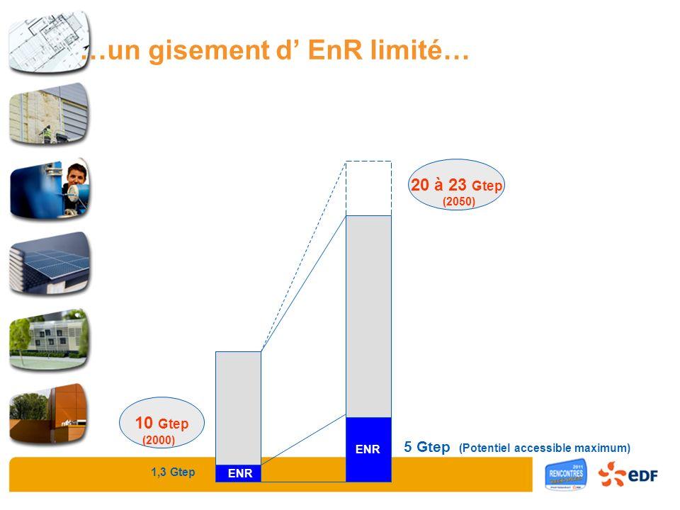 ENR Charbon Pétrole Gaz Nuc 10 Gtep 20 à 23 Gtep (2000) (2050) 1,3 Gtep ENR 5 Gtep (Potentiel accessible maximum) …un gisement d EnR limité…