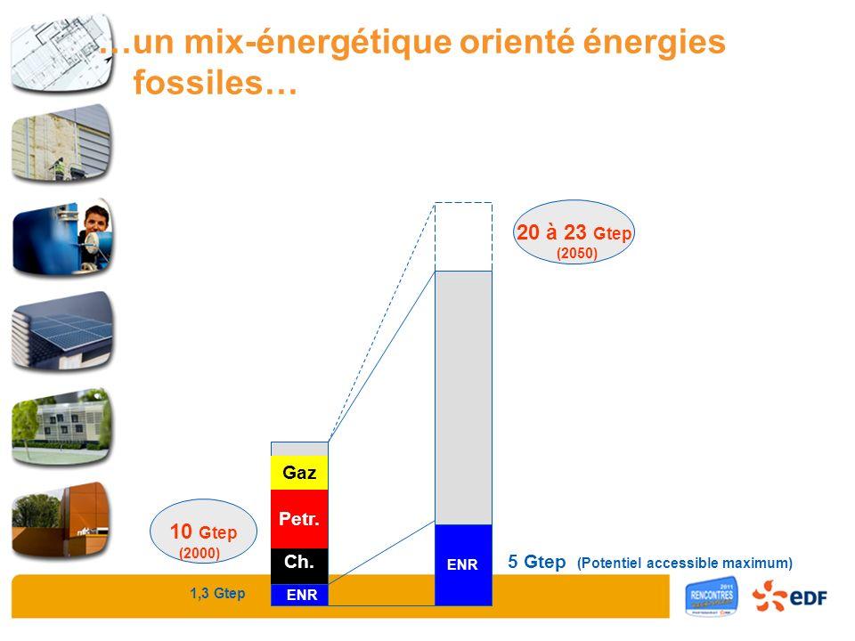 Charbon Pétrole Gaz Nuc 10 Gtep 20 à 23 Gtep (2000) (2050) 1,3 Gtep ENR 5 Gtep (Potentiel accessible maximum) ENR Gaz Petr. Ch. …un mix-énergétique or