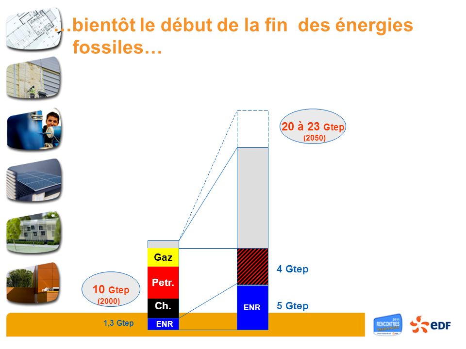 Charbon Pétrole Gaz Nuc 10 Gtep 20 à 23 Gtep (2000) (2050) 1,3 Gtep ENR 5 Gtep ENR Gaz Petr. Ch. 4 Gtep …bientôt le début de la fin des énergies fossi