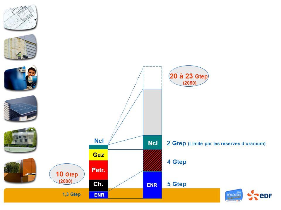 Charbon Pétrole Gaz Nuc 10 Gtep 20 à 23 Gtep (2000) (2050) 1,3 Gtep ENR 5 Gtep ENR Gaz Petr. Ch. 4 Gtep 2 Gtep (Limité par les réserves duranium) Ncl