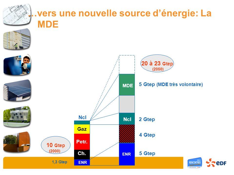 Charbon Pétrole Gaz Nuc 10 Gtep 20 à 23 Gtep (2000) (2050) 1,3 Gtep ENR 5 Gtep ENR Gaz Petr. Ch. 4 Gtep MDE+ 5 Gtep (MDE très volontaire) Ncl MDE 2 Gt