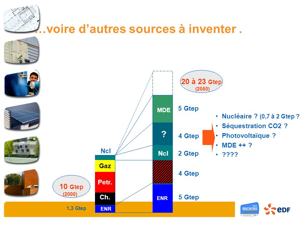 Nucléaire ? (0,7 à 2 Gtep ?) Séquestration CO2 ? Photovoltaïque ? MDE ++ ? ???? Charbon Pétrole Gaz Nuc 10 Gtep 20 à 23 Gtep (2000) (2050) 1,3 Gtep EN