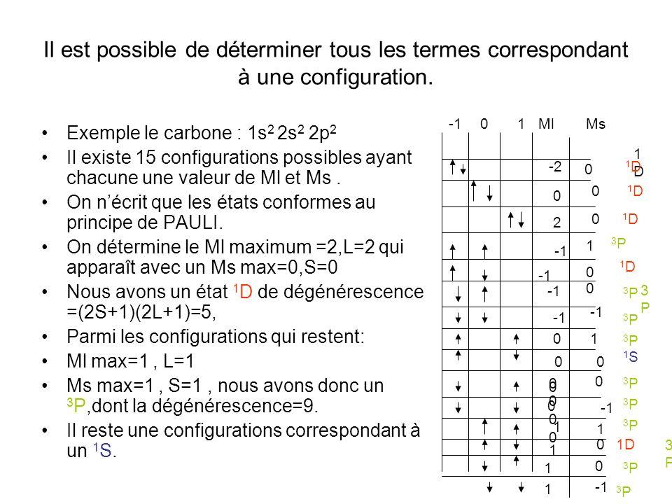 Il est possible de déterminer tous les termes correspondant à une configuration.