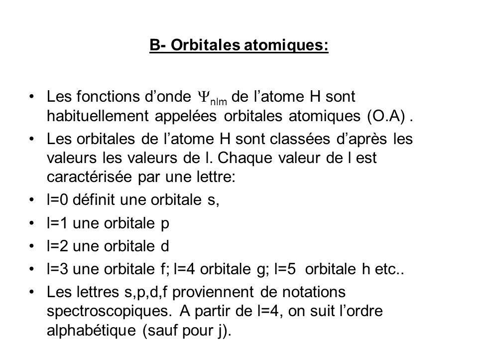 B- Orbitales atomiques: Les fonctions donde nlm de latome H sont habituellement appelées orbitales atomiques (O.A).