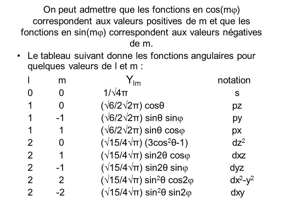 On peut admettre que les fonctions en cos(m ) correspondent aux valeurs positives de m et que les fonctions en sin(m ) correspondent aux valeurs négatives de m.