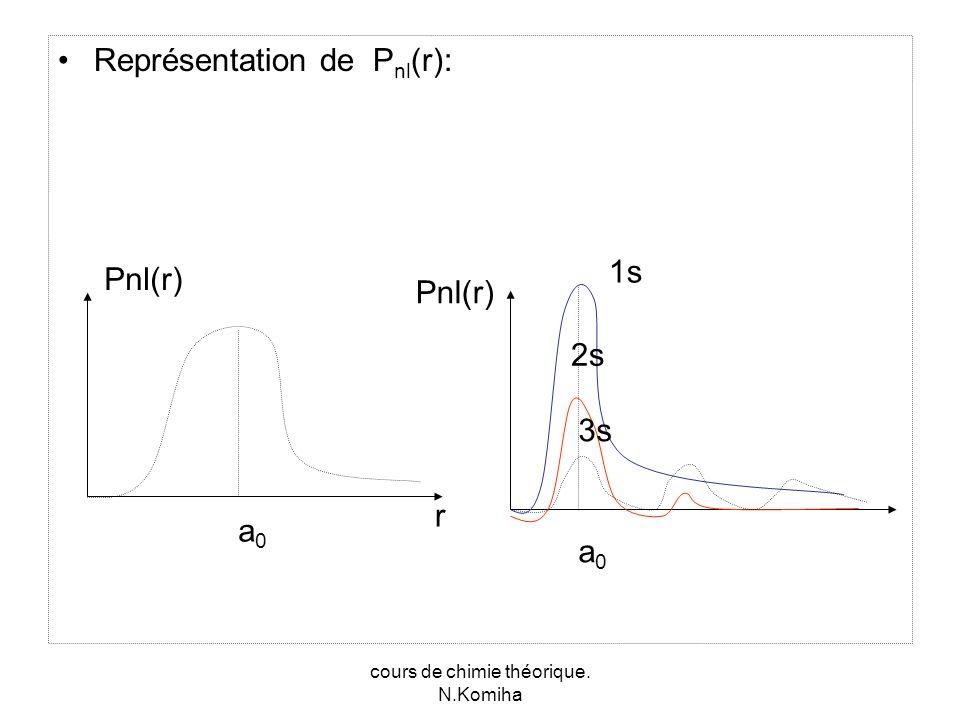 cours de chimie théorique. N.Komiha Représentation de P nl (r): Pnl(r) r a0a0 1s 2s 3s a0a0