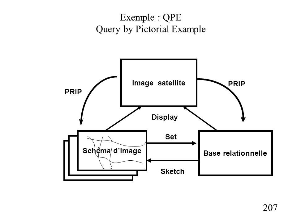 207 Exemple : QPE Query by Pictorial Example Image satellite Schéma dimage PRIP Display Base relationnelle PRIP Sketch Set