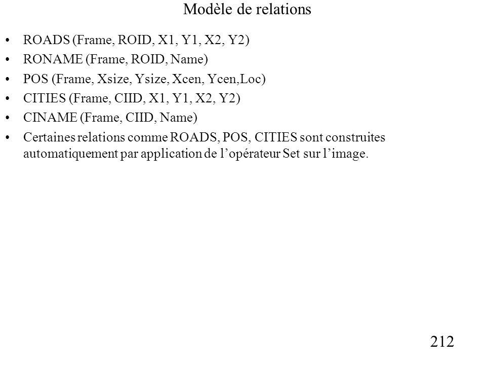 212 Modèle de relations ROADS (Frame, ROID, X1, Y1, X2, Y2) RONAME (Frame, ROID, Name) POS (Frame, Xsize, Ysize, Xcen, Ycen,Loc) CITIES (Frame, CIID, X1, Y1, X2, Y2) CINAME (Frame, CIID, Name) Certaines relations comme ROADS, POS, CITIES sont construites automatiquement par application de lopérateur Set sur limage.