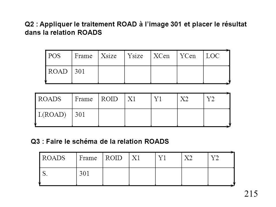 215 POSFrameXsizeYsizeXCenYCenLOC ROAD301 Q2 : Appliquer le traitement ROAD à limage 301 et placer le résultat dans la relation ROADS ROADSFrameROIDX1Y1X2Y2 I.(ROAD)301 Q3 : Faire le schéma de la relation ROADS ROADSFrameROIDX1Y1X2Y2 S.301