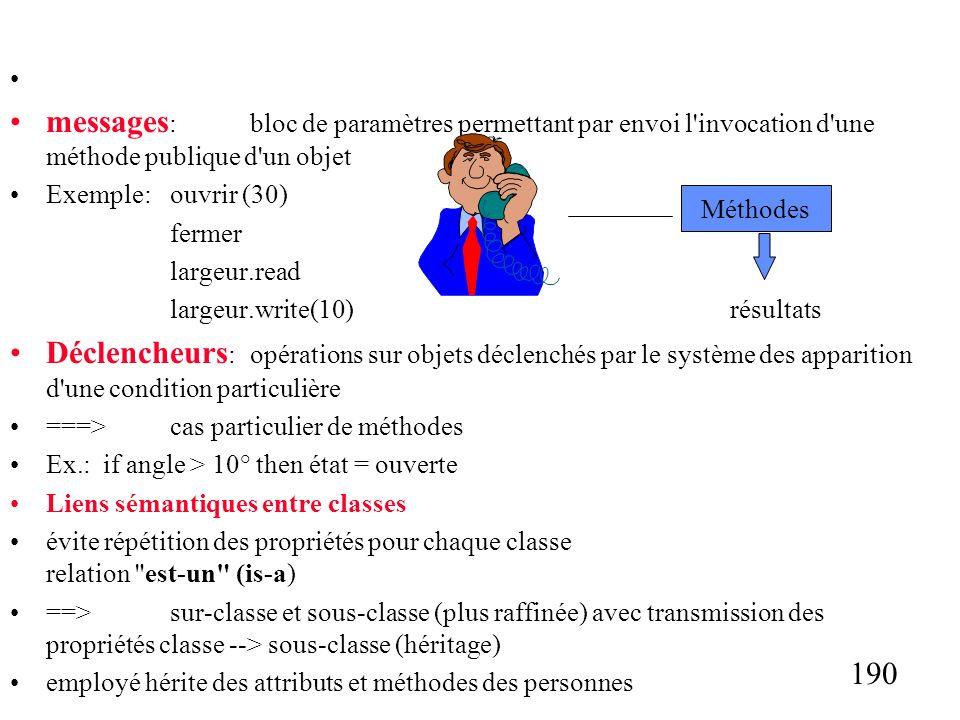 190 messages :bloc de paramètres permettant par envoi l invocation d une méthode publique d un objet Exemple:ouvrir (30) fermer largeur.read largeur.write(10) résultats Déclencheurs :opérations sur objets déclenchés par le système des apparition d une condition particulière ===>cas particulier de méthodes Ex.: if angle > 10° then état = ouverte Liens sémantiques entre classes évite répétition des propriétés pour chaque classe relation est-un (is-a) ==>sur-classe et sous-classe (plus raffinée) avec transmission des propriétés classe --> sous-classe (héritage) employé hérite des attributs et méthodes des personnes Méthodes