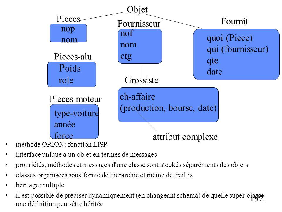 192 méthode ORION: fonction LISP interface unique a un objet en termes de messages propriétés, méthodes et messages d une classe sont stockés séparéments des objets classes organisées sous forme de hiérarchie et même de treillis héritage multiple il est possible de préciser dynamiquement (en changeant schéma) de quelle super-classe une définition peut-être héritée nop nom Objet Fournit nof nom ctg quoi (Piece) qui (fournisseur) qte date P oids role Fournisseur Grossiste ch-affaire (production, bourse, date) Pieces-alu Pieces Pieces-moteur type-voiture année force attribut complexe