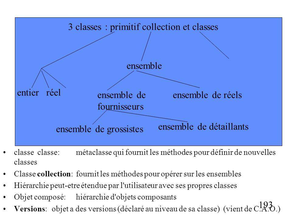 193 classe classe:métaclasse qui fournit les méthodes pour définir de nouvelles classes Classe collection:fournit les méthodes pour opérer sur les ensembles Hiérarchie peut-etre étendue par l utilisateur avec ses propres classes Objet composé:hiérarchie d objets composants Versions: objet a des versions (déclaré au niveau de sa classe) (vient de C.A.O.) 3 classes : primitif collection et classes entierréel ensemble ensemble de fournisseurs ensemble de réels ensemble de grossistes ensemble de détaillants