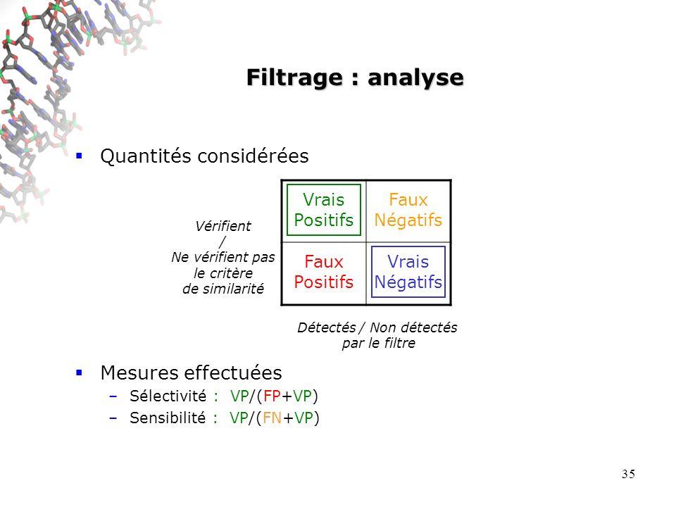 35 Filtrage : analyse Quantités considérées Mesures effectuées –Sélectivité : VP/(FP+VP) –Sensibilité : VP/(FN+VP) Vrais Positifs Faux Négatifs Faux Positifs Vrais Négatifs Détectés / Non détectés par le filtre Vérifient / Ne vérifient pas le critère de similarité