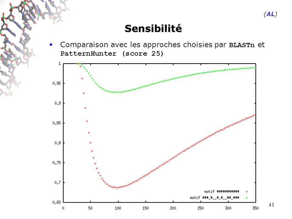 41 Sensibilité Comparaison avec les approches choisies par BLASTn et PatternHunter (score 25) (AL)