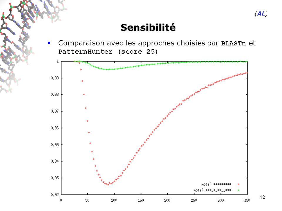 42 Sensibilité Comparaison avec les approches choisies par BLASTn et PatternHunter (score 25) (AL)