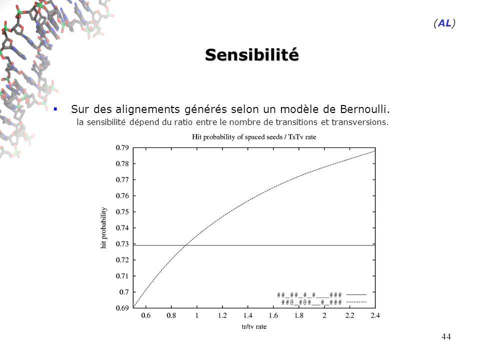 44 Sensibilité Sur des alignements générés selon un modèle de Bernoulli.