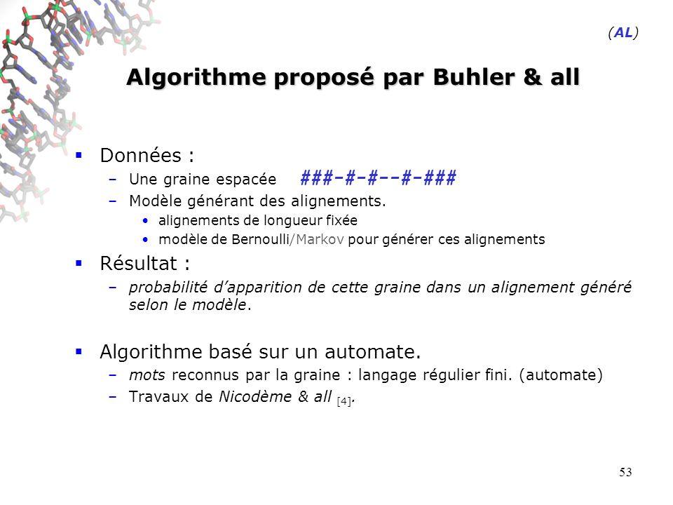 53 Algorithme proposé par Buhler & all Données : –Une graine espacée –Modèle générant des alignements.