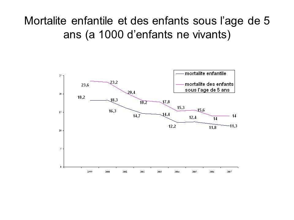 Mortalite enfantile et des enfants sous lage de 5 ans (a 1000 denfants ne vivants)