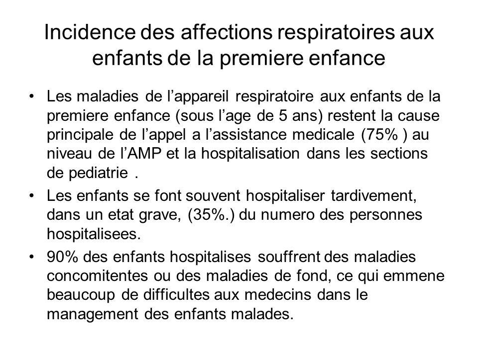 Incidence des affections respiratoires aux enfants de la premiere enfance Les maladies de lappareil respiratoire aux enfants de la premiere enfance (sous lage de 5 ans) restent la cause principale de lappel a lassistance medicale (75% ) au niveau de lAMP et la hospitalisation dans les sections de pediatrie.