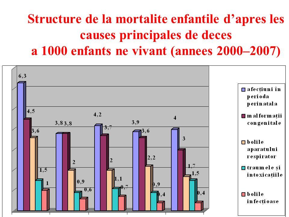 Structure de la mortalite enfantile dapres les causes principales de deces a 1000 enfants ne vivant (annees 2000–2007)