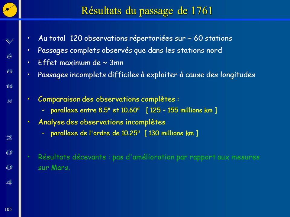 105 Résultats du passage de 1761 Au total 120 observations répertoriées sur ~ 60 stations Passages complets observés que dans les stations nord Effet maximum de ~ 3mn Passages incomplets difficiles à exploiter à cause des longitudes Comparaison des observations complètes : –parallaxe entre 8.5 et 10.60 [ 125 – 155 millions km ] Analyse des observations incomplètes –parallaxe de l ordre de 10.25 [ 130 millions km ] Résultats décevants : pas d amélioration par rapport aux mesures sur Mars.
